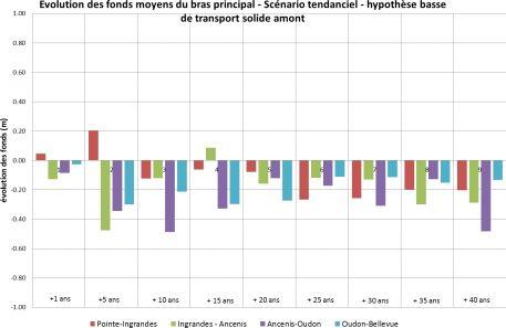 Exemple de sortie donnée par le modèle hydro-sédimentairede la Loire : évolution tendancielle des fonds sur 40 ans par grand secteur (absence d'intervention)