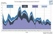 Cumul des dragages d'entretien annuels par secteur (1984-2017)