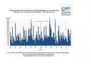 Suivis : un mois de février humide