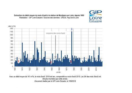 Suivis : un mois d'août plutôt sec