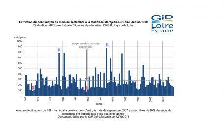 Suivis : un mois de septembre sec