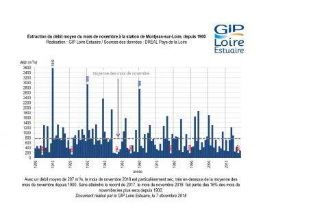 Suivis : un mois de novembre sec