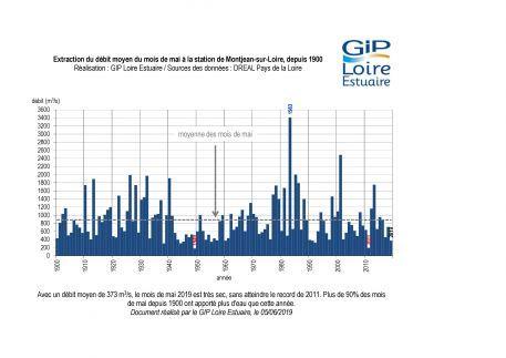 Suivis : un mois de mai qui a apporté très peu d'eau