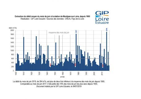 Suivis : un mois de juin très sec