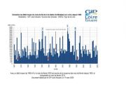 Hydrologie : un mois de février dans la moyenne