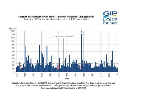 Hydrologie : un mois d'août très sec
