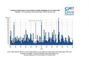 Hydrologie : un mois d'octobre proche de la moyenne