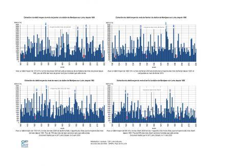 Hydrologie : une année 2020 plutôt sèche