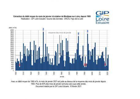 Hydrologie : un mois de janvier dans la moyenne