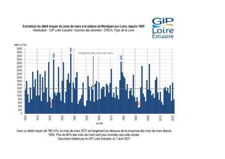 Hydrologie : un mois de mars plutôt sec